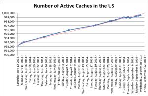 1 million US geocaches